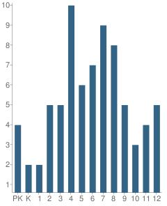 Number of Students Per Grade For Matanuska Christian Schools, Inc.
