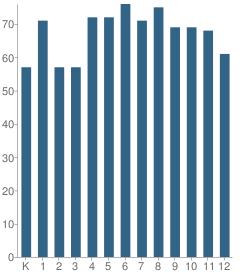 Number of Students Per Grade For Randolph School