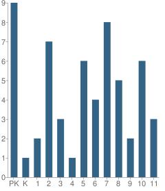 Number of Students Per Grade For Van Buren Christian Academy