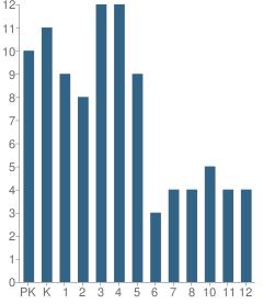 Number of Students Per Grade For Saguaro Hills Christian School