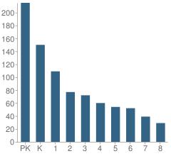 Number Of Students Per Grade For Challenger School Berryessa