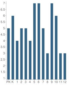 Number of Students Per Grade For Gethsemane Baptist Christian School