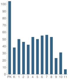 Number of Students Per Grade For Maranatha Christian Schools