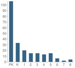 Number of Students Per Grade For Montessori School of Corona