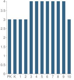 Number of Students Per Grade For Orange Hills School