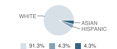 Pacific Academy Student Race Distribution