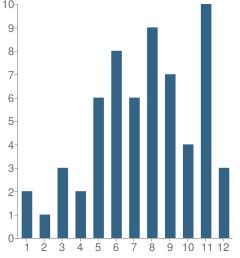 Number of Students Per Grade For Reyn Franca School
