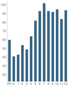 Number of Students Per Grade For Santa Fe Christian Schools