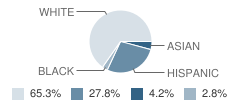 Crosspoint Academy Student Race Distribution