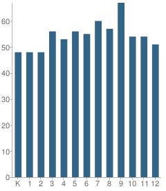Number of Students Per Grade For Wildwood School K-12