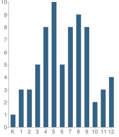 Number of Students Per Grade For Tobinworld Ii School