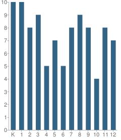 Number of Students Per Grade For Aquinas Academy Inc.