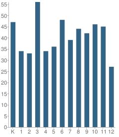 Number of Students Per Grade For David Posnack Hebrew Day School (Lower School)