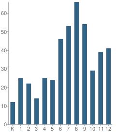 Number of Students Per Grade For David Posnack Hebrew Day School (Upper School)
