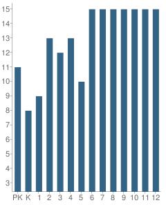 Number of Students Per Grade For Dunedin Academy Preparatory School