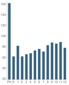 Number of Students Per Grade For The Samuel Scheck Hillel Hebrew Day School