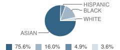 Nur-Ul-Islam Academy Student Race Distribution