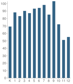 Number of Students Per Grade For The Master's Academy