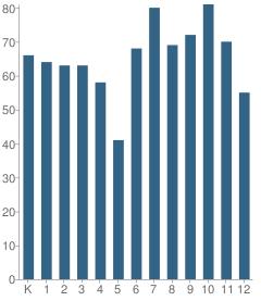 Number of Students Per Grade For Atlanta International School