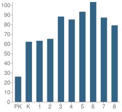 Number of Students Per Grade For Cardinal Joseph Bernardin Catholic School