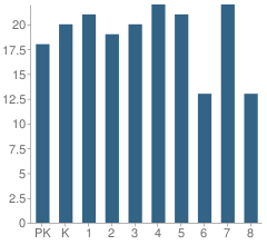 Number of Students Per Grade For St Kieran School