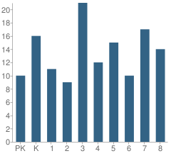 Number of Students Per Grade For St Joseph Hessen Cassel School