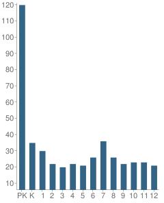 Number of Students Per Grade For Washington Catholic Schools