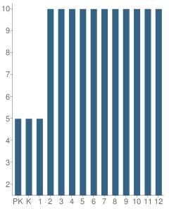 Number of Students Per Grade For Bishop Mcmanus Academy
