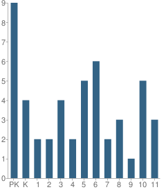 Number of Students Per Grade For Schwartz Center for Children School