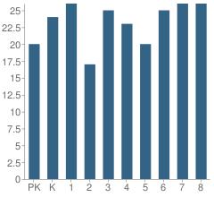 Number of Students Per Grade For St Bernards Elementary School
