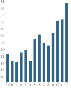 Number of Students Per Grade For University Liggett School