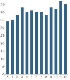 Number of Students Per Grade For Birch Wathen Lenox School
