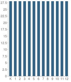 Number of Students Per Grade For Bnei Shimon Yisroel of Sopron School