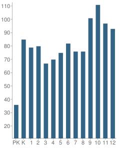 Number of Students Per Grade For Columbia Grammar-Preparatory School