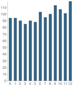 Number of Students Per Grade For Dalton School