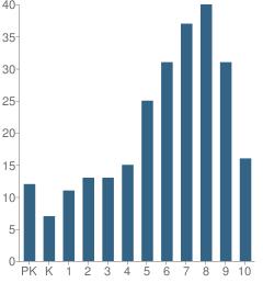Number of Students Per Grade For Darul Ullom Al Madania School