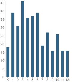 Number of Students Per Grade For German School New York