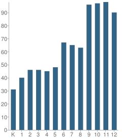 Number of Students Per Grade For Hackley School