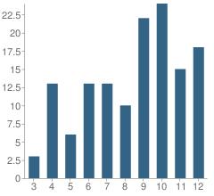 Number of Students Per Grade For The Kildonan School