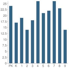 Number of Students Per Grade For Tuxedo Park School