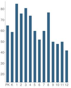 Number of Students Per Grade For Yeshiva Machzikei Hadas School
