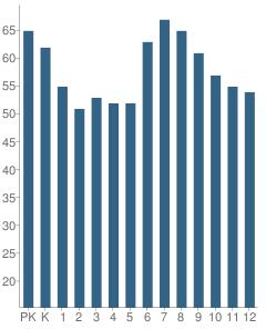 Number of Students Per Grade For Berkeley Carroll School