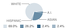 Pacific Northwest Academy Student Race Distribution