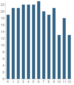 Number of Students Per Grade For Veritas School