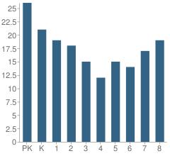Number of Students Per Grade For St Elizabeth Regional School