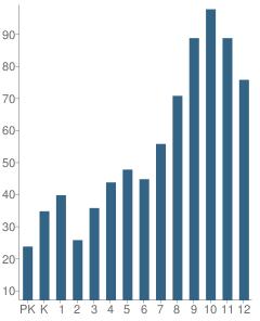 Number of Students Per Grade For Ben Lippen School