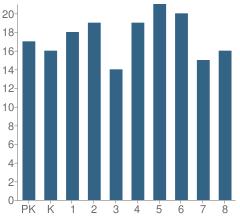 Number of Students Per Grade For Santa Clara of Assisi School