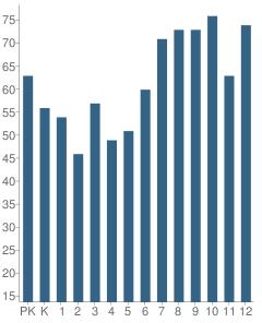 Number of Students Per Grade For The Dakridge School