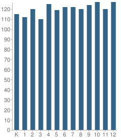 Number of Students Per Grade For Collegiate School