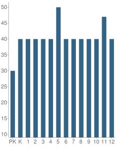 Number of Students Per Grade For Hampton Christian Schools